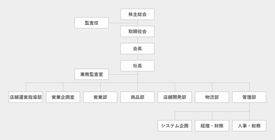 ダイレックス 組織図